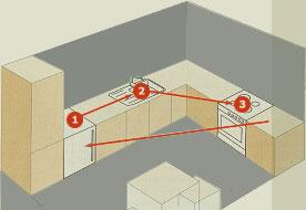 cocinas dise o y ergonom a espacios de trabajo